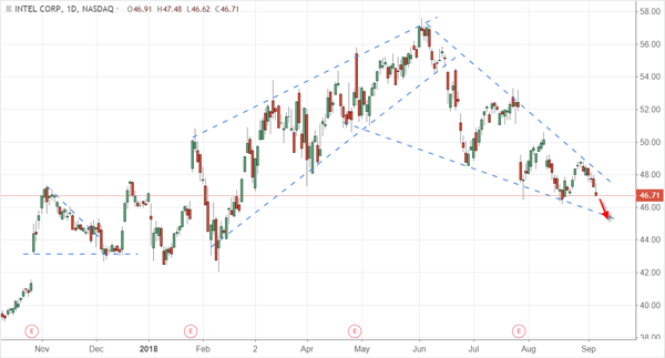 Trade of the Day: Intel Corporation (NASDAQ:INTC)